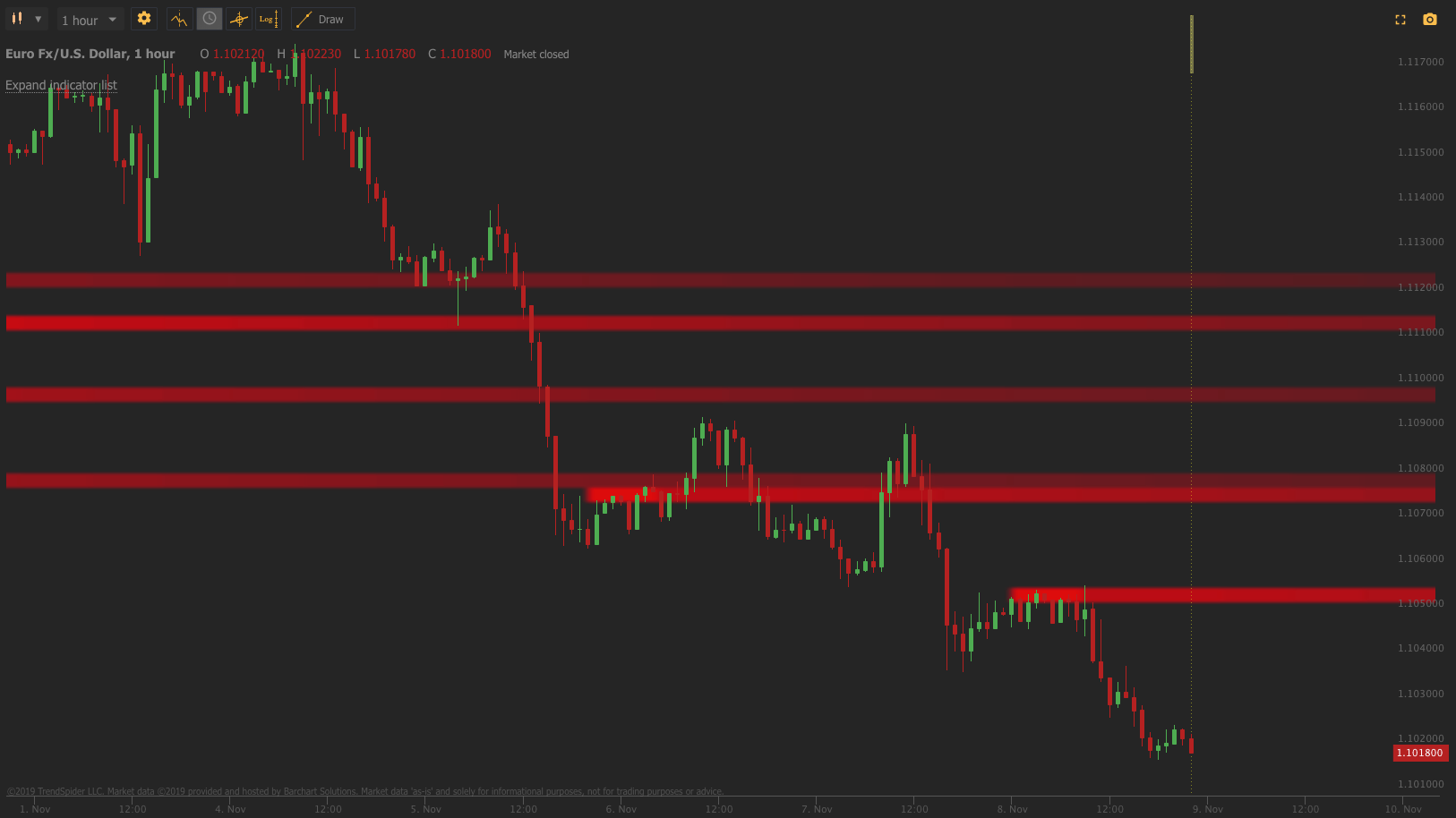 TrendSpider Platform Automated Support Resistance Supply Demand Levels