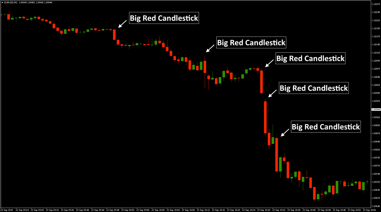 Red Or Black Candlesticks Show That Bears Are In Control