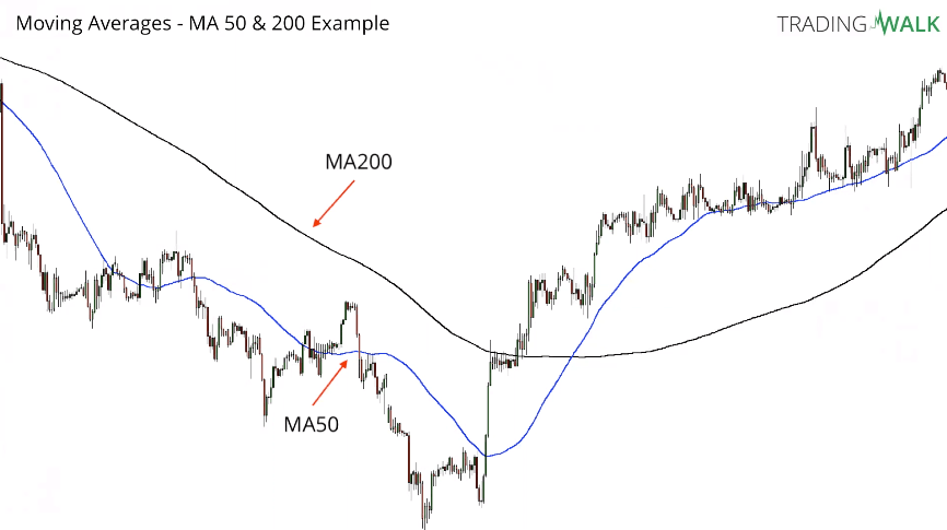 200 day moving average rule