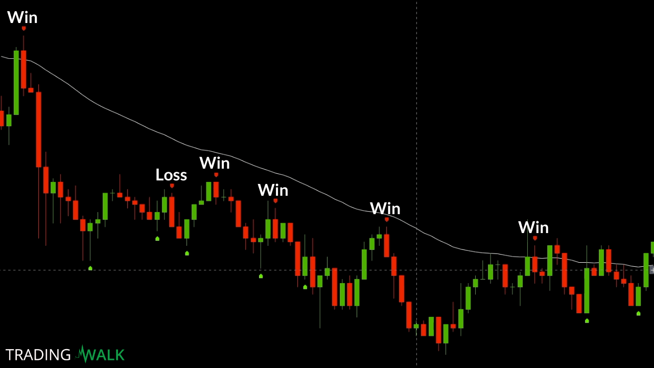 binary options chart strategies for struggling