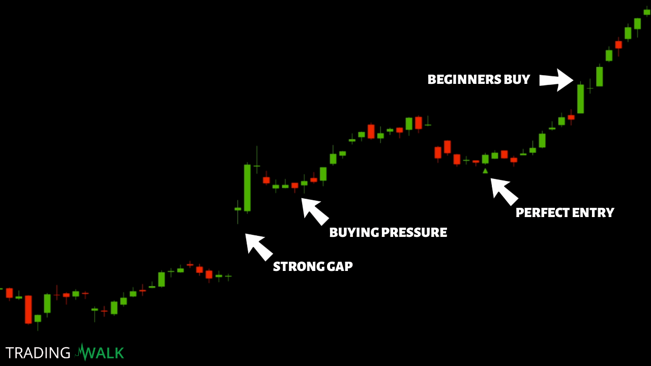 Best Technical TradingView Indicator For Swing Trading