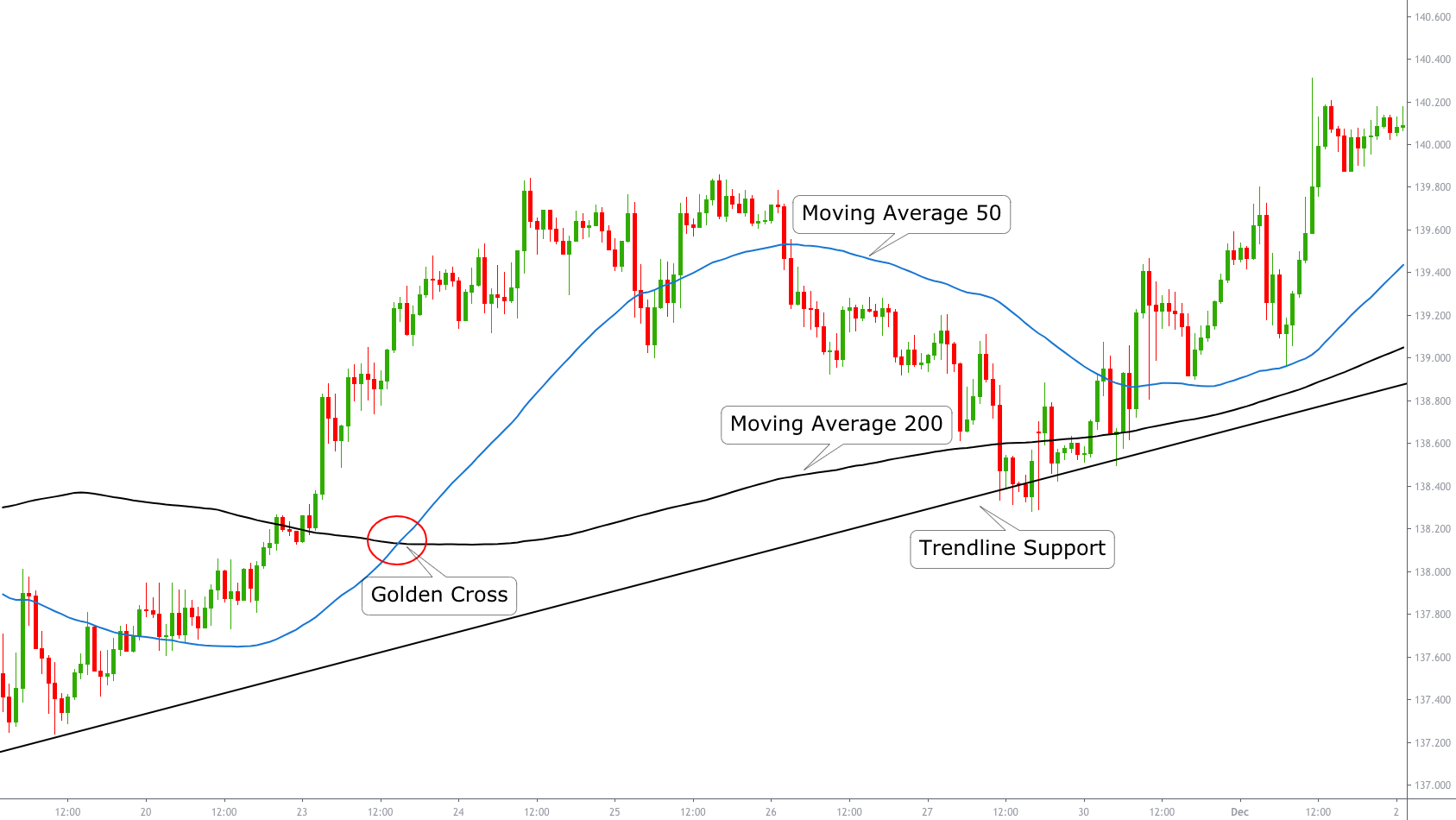 best moving average for forex trading