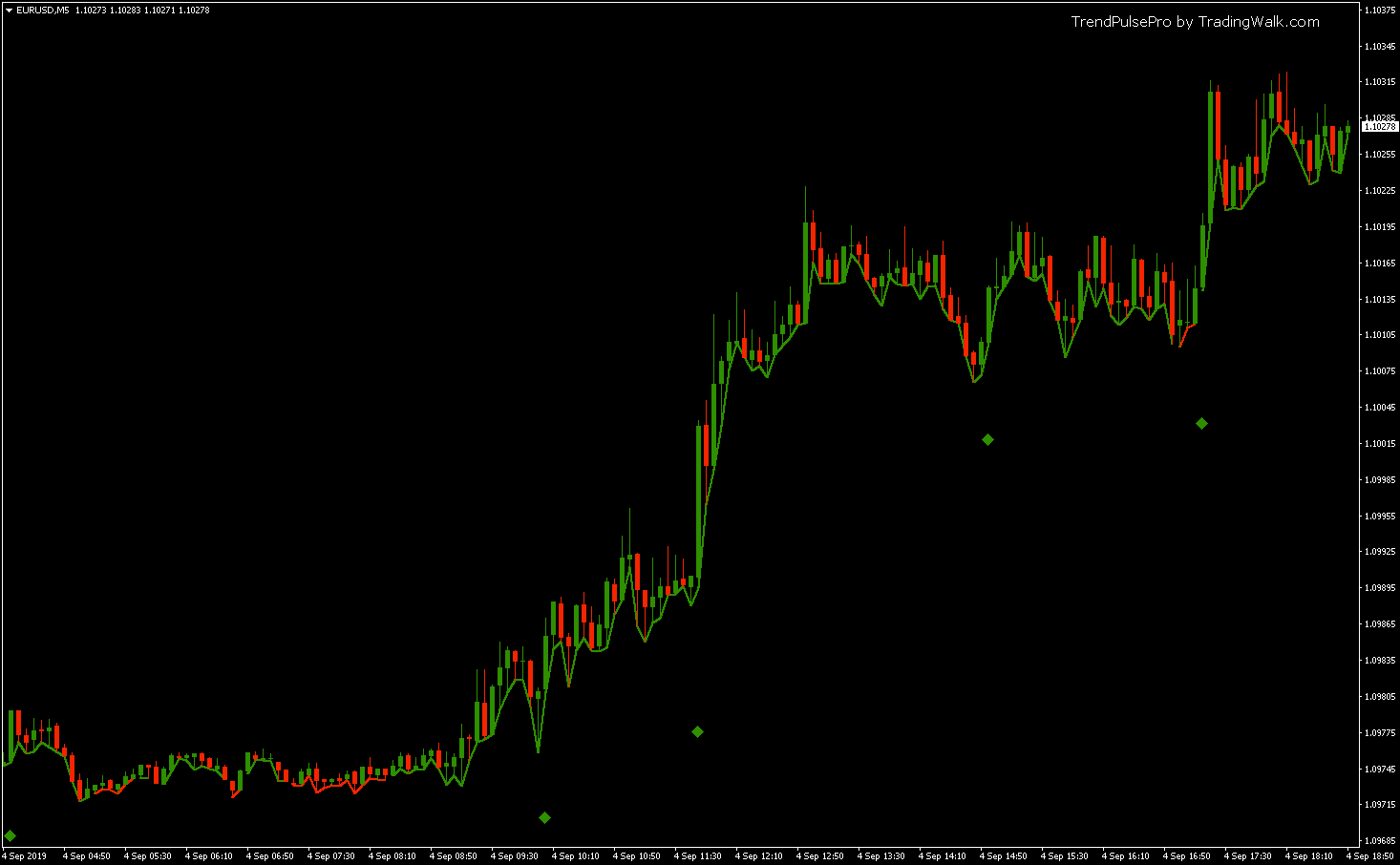 Trend Pulse Pro Buy Trading Signals