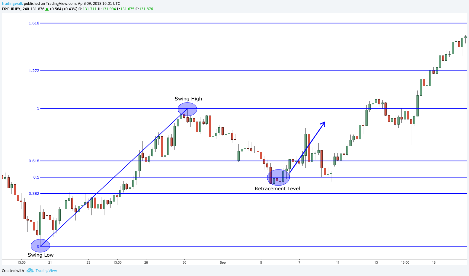 Fibonacci indicator retracement trading strategy