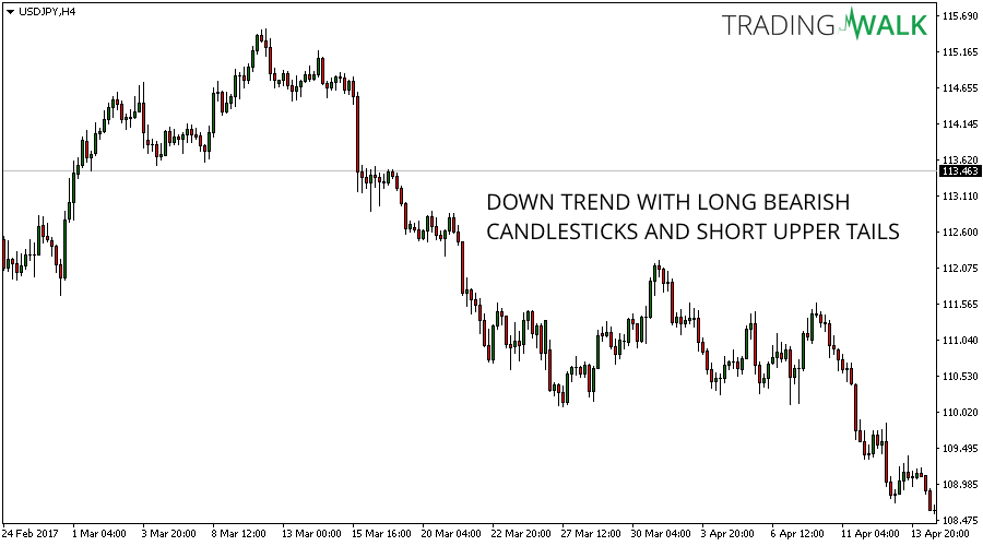 How To Read Candlestick Charts Like A Pro