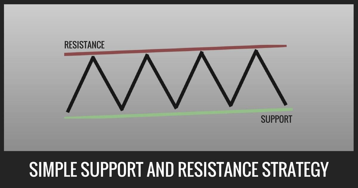 Simple Support And Resistance Strategy