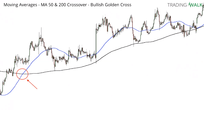 How To Trade The Simple Moving Average Crossover Strategy MA50 MA200 Chart Example