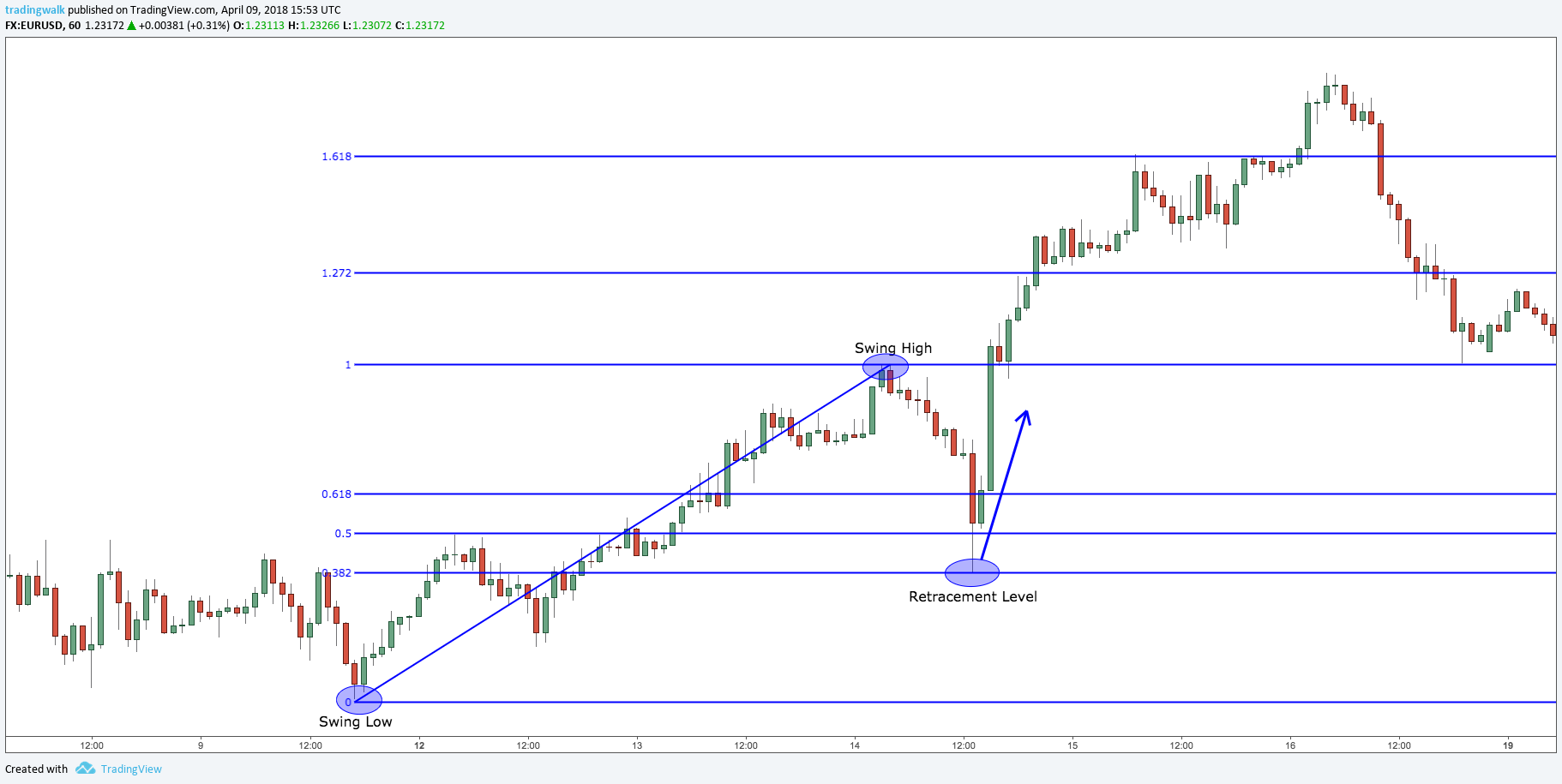 Fibonacci retracement levels forex trading strategy