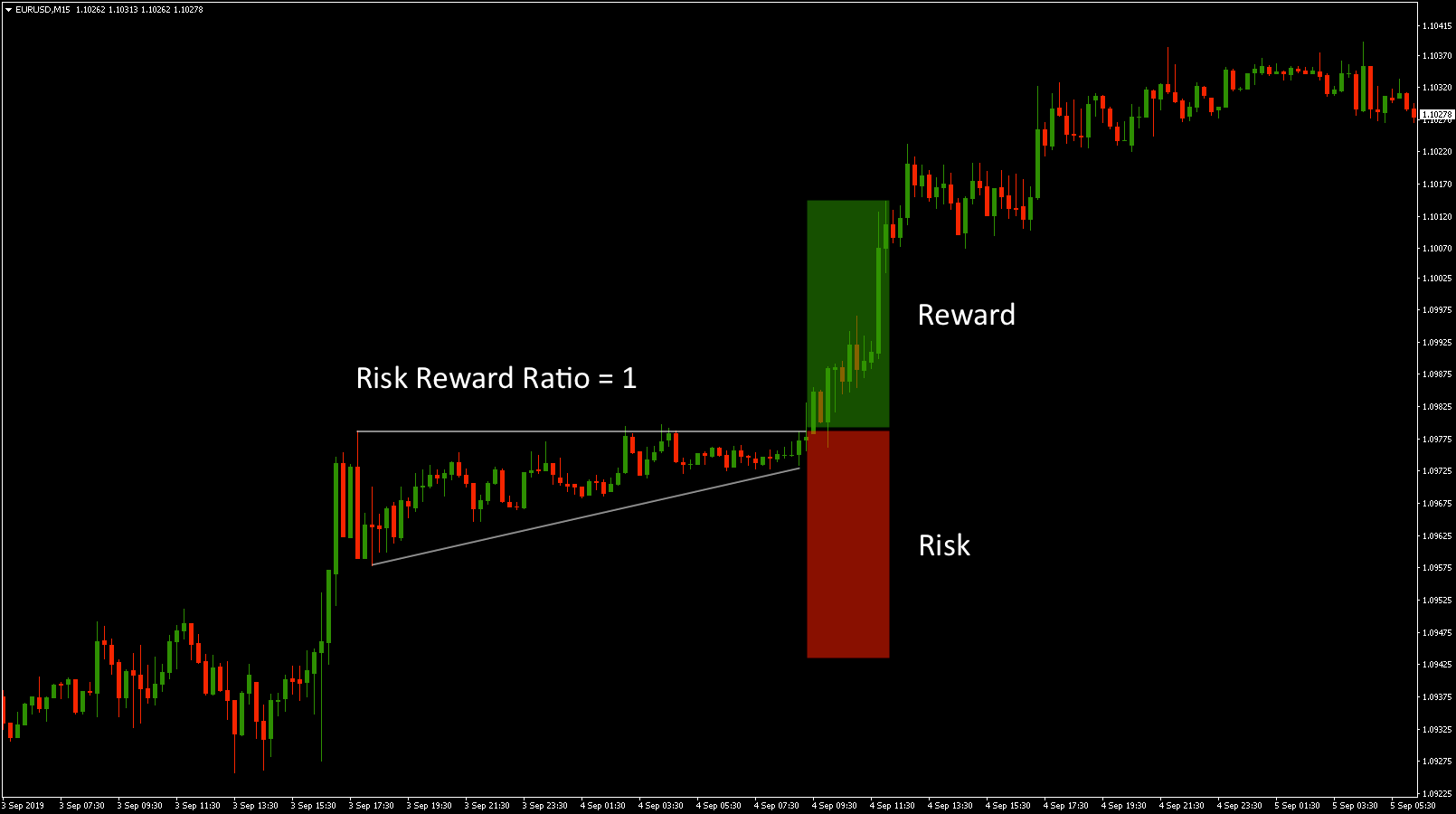 Risk/Reward Ratio RRR Forex Trading Strategy Example
