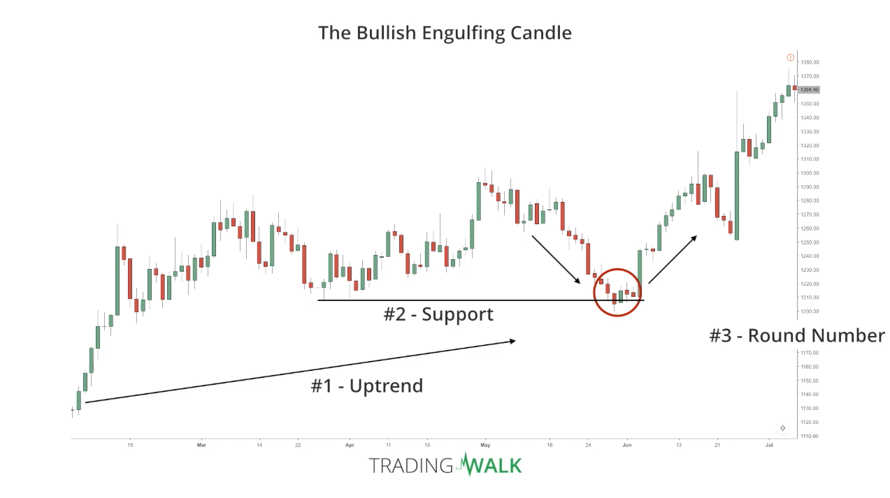 How To Trade The Best Candlestick Patterns Bullish Engulfing Candle For Beginners explained with examples