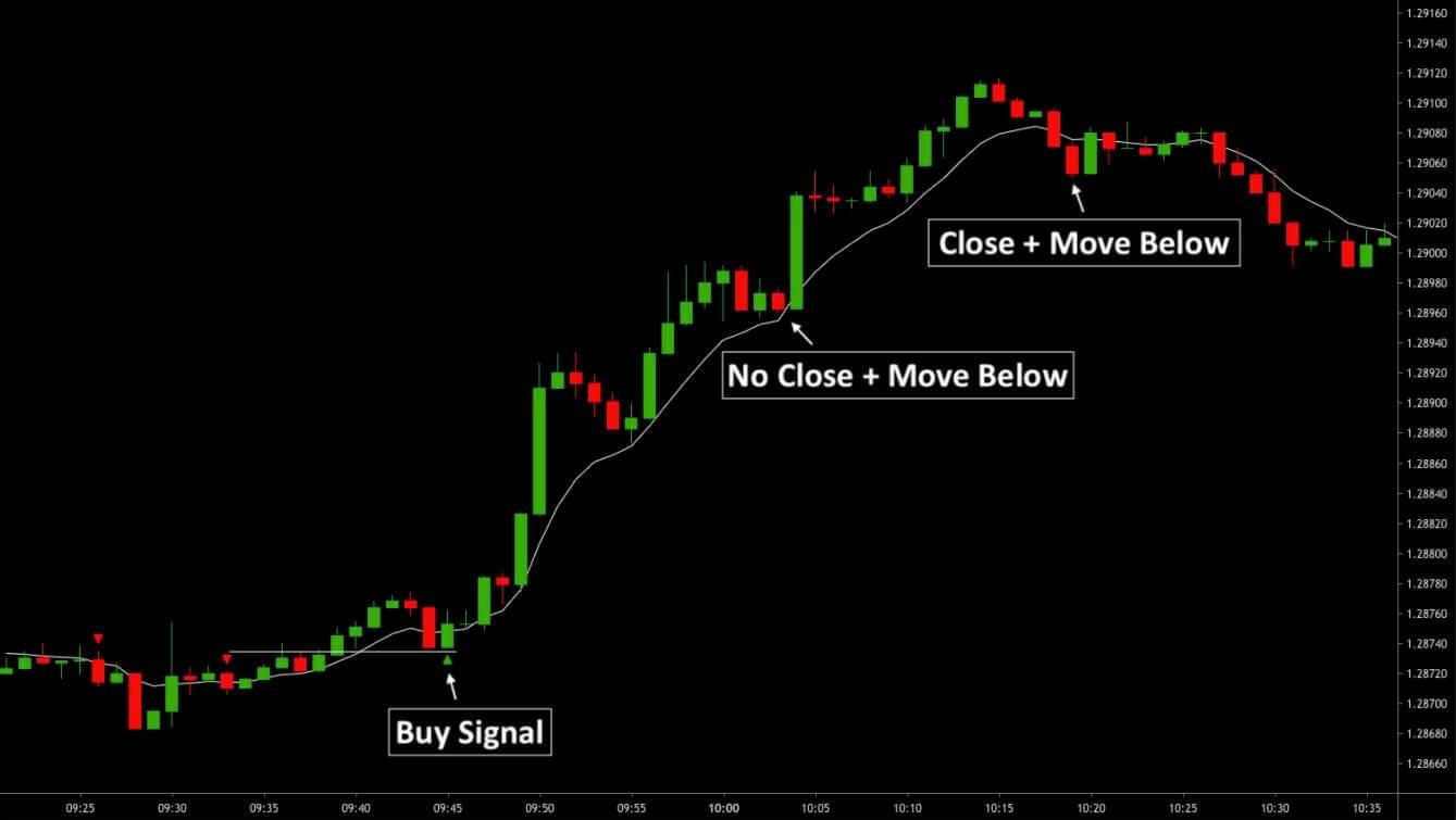A Forex Trading Strategy That Works EURUSD H1 Sell